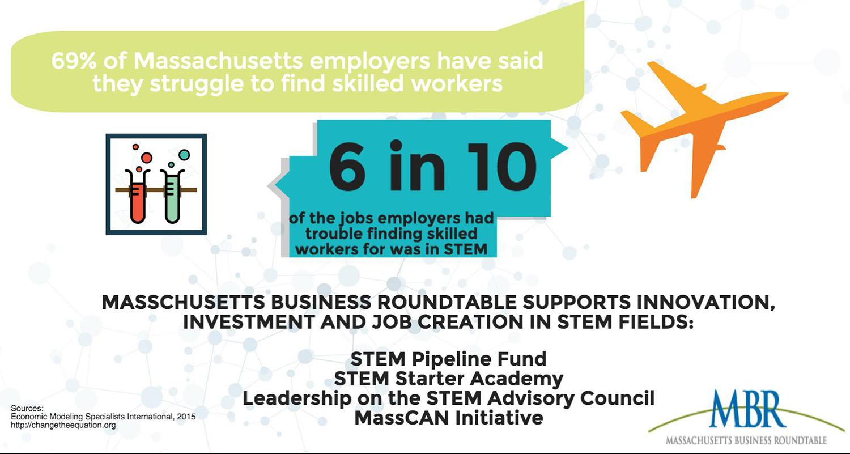 The Massachusetts Business Roundtable